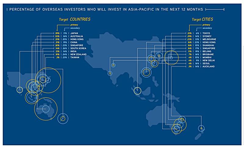 singaporean institutional property investors in australia pdf