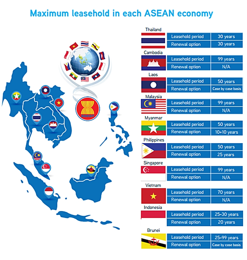 Maximum leashold in ASEAN chart