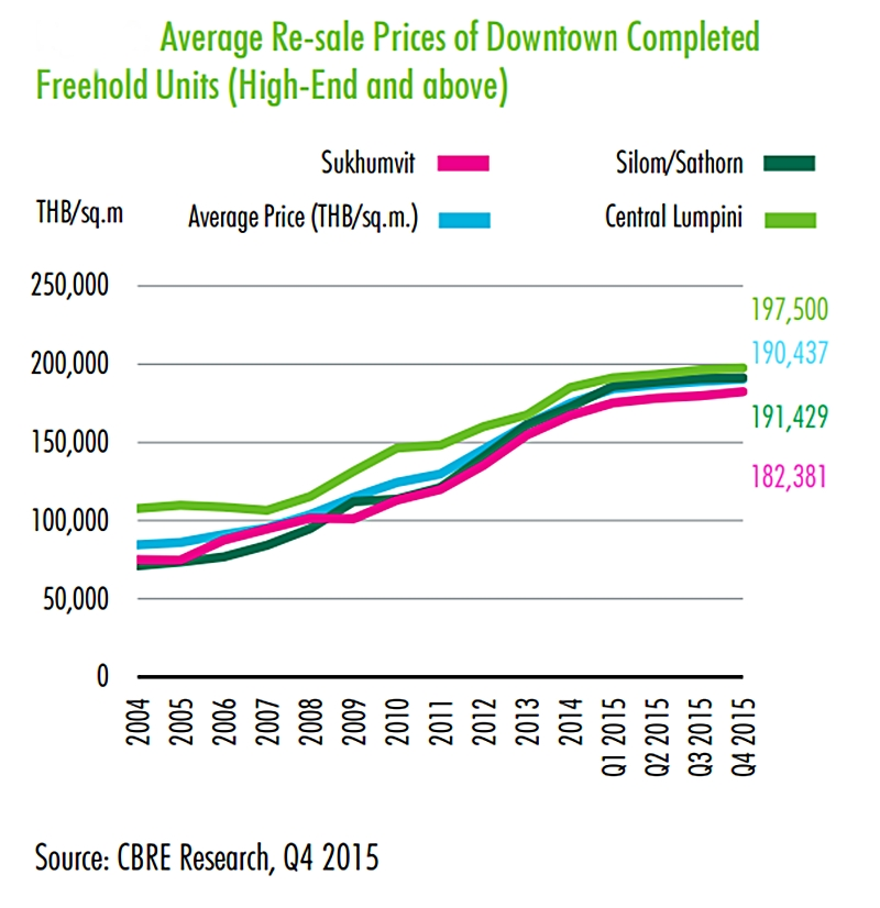 CBRE Average resale prices in Downtown Bangkok Q4 2015